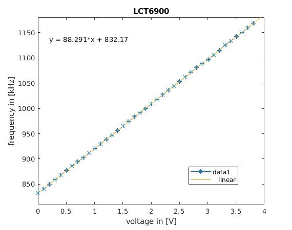 Spice simulation of self-organized synchronization with LTC6900